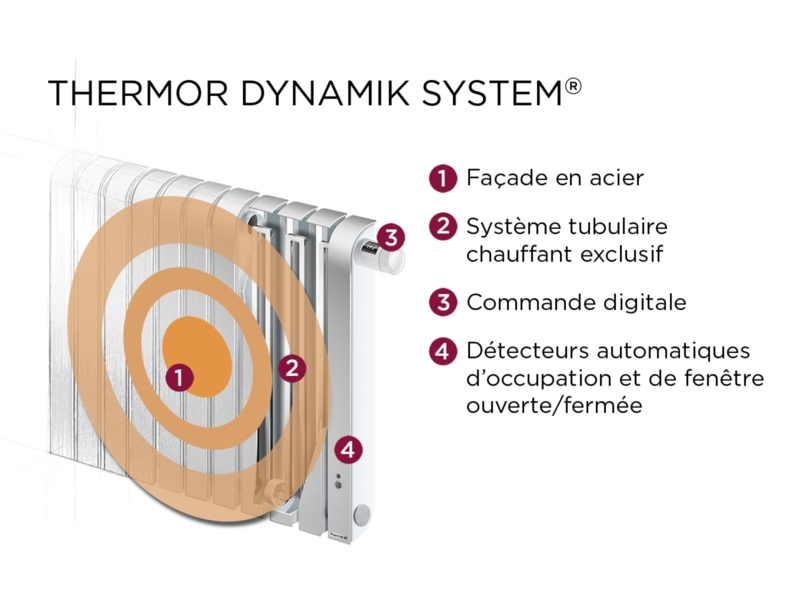 Image de radiateur_electrique_chaleur_douce_mythik_coupe_thermor.png