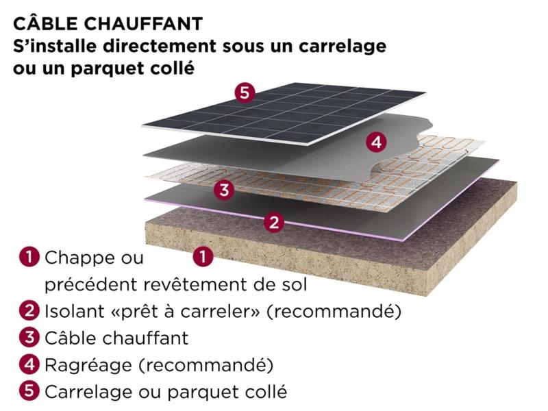 Image de chauffage_electrique_plancher_chauffant_mozaik_cable_480113_thermor.png