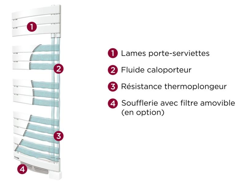 Image de radiateur_seche_serviette_electrique_allure_coupe_thermor.png