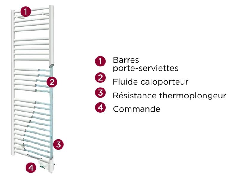 Image de radiateur_seche_serviette_electrique_corsaire_coupe_thermor.png