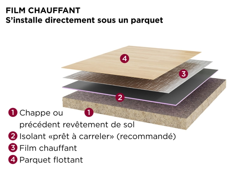 Image de chauffage_electrique_plancher_rayonnant_mozaik_film_480148_thermor.png